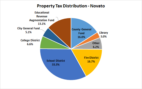 Property Tax Dollar chart